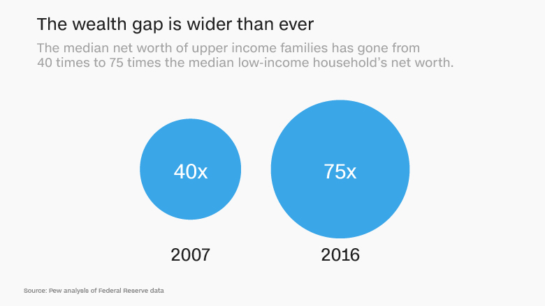 171103080726-wealth-gap-wider-than-ever-780x439