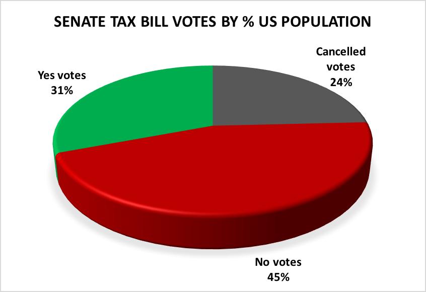Tax Reform: The SenatorialSellout